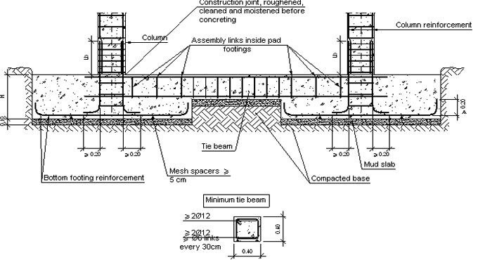 Variations among Plinth and Tie beam and their benefits