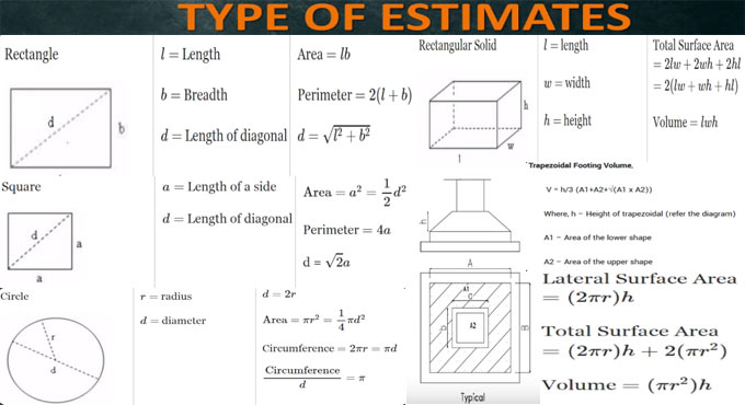 Some basic guidelines on estimation and costing