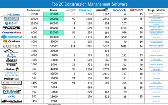 Top 20 most recognized software for effective construction management