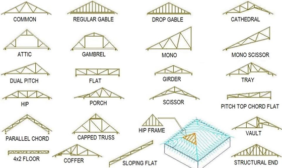 Image gallery truss design Different kinds of roofs