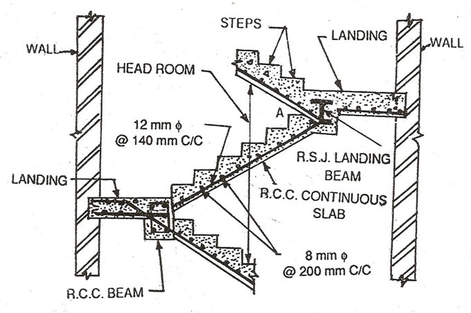 Classification of Staircases Used Commonly