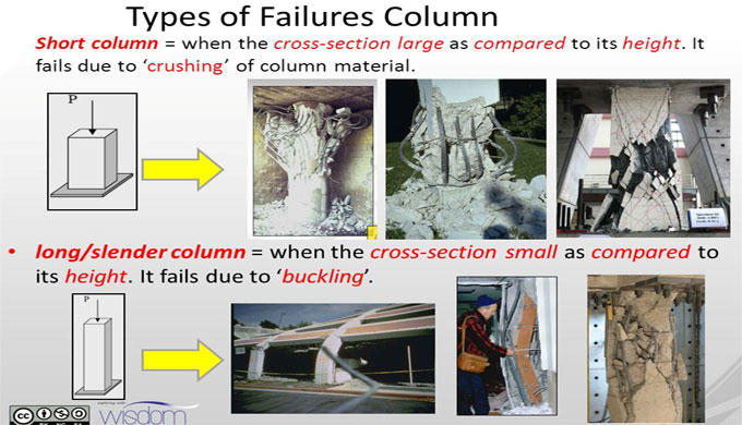 Concrete Column Failure Types