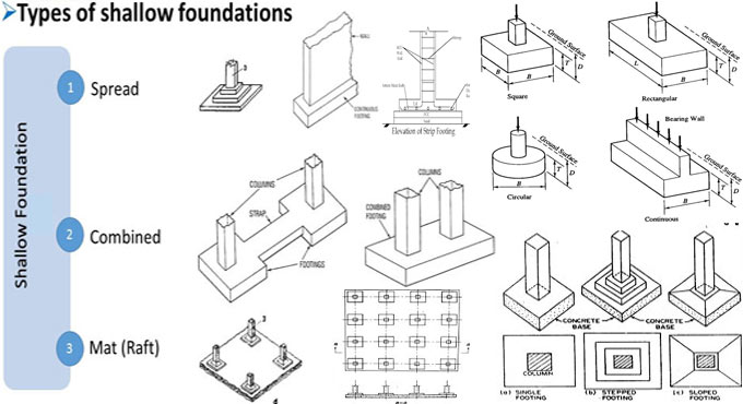 Shallow Foundation | Types of Shallow Foundations and their Uses