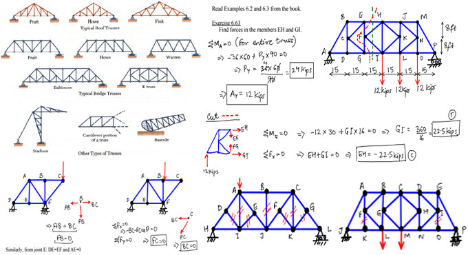 brief types of truss overview in different frame structures