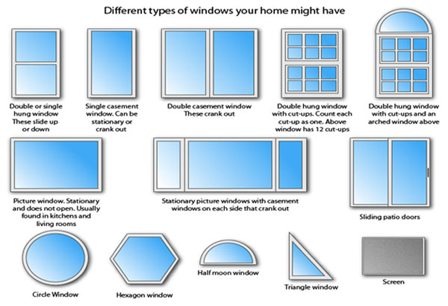 The Types Of Windows In Construction