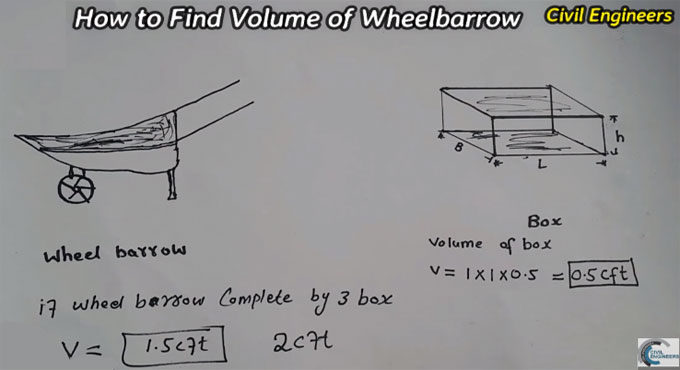 Tips to determine the volume of a wheelbarrow