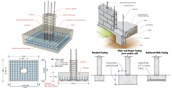 Required Steps To Perform Wall Footing Design