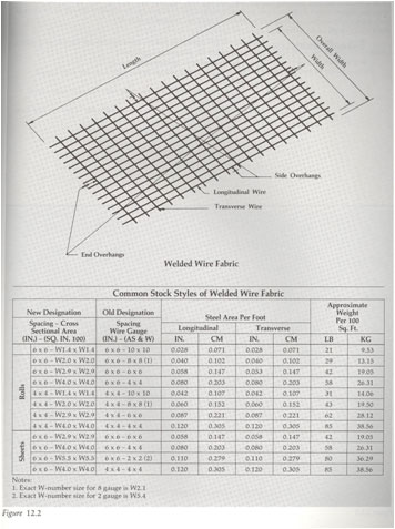 Concrete Quantity Take Off / Cost Estimating